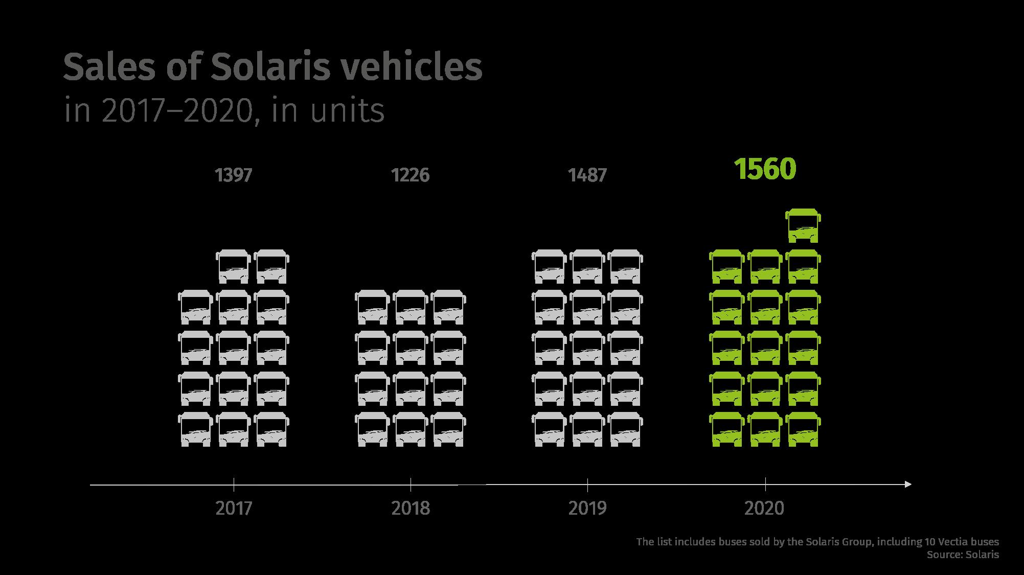 Résumé de Solaris 2020 | Monde automobile - Championnat d'Europe de Football 2020